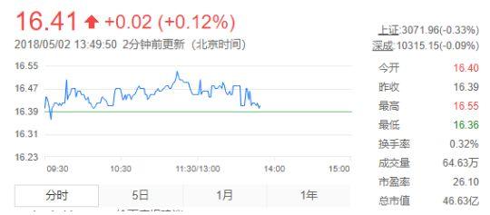 惠达卫浴股价进一步拉升 创本月新巅峰文昌
